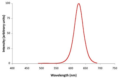 Emission Spectra Zepto Ultra Orange Fluorescent Microspheres