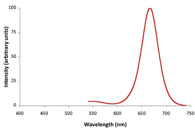 Emission Spectra Zepto Ultra Red Fluorescent Microspheres