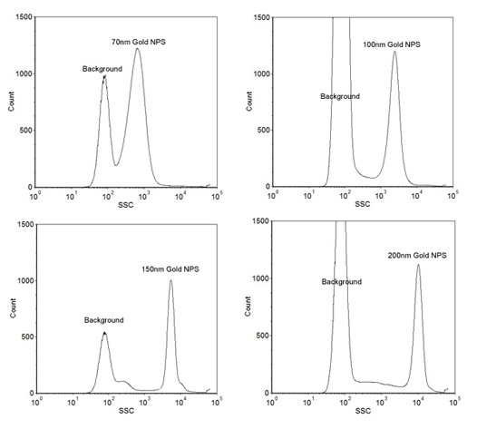Size Reference Gold Nanoparticle Kit for Flow Cytometry