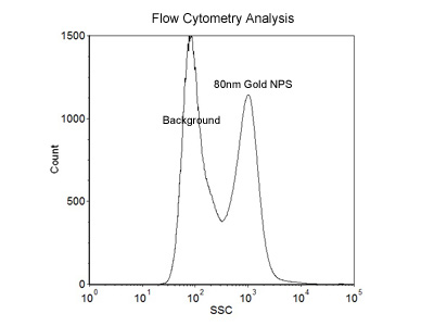 80nm Size Reference Flow Cytometry