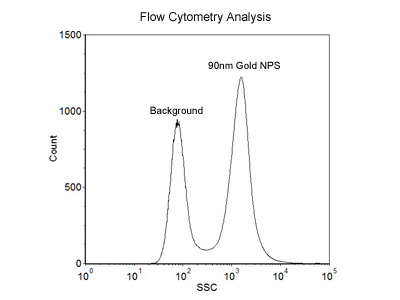90nm Size Reference Flow Cytometry