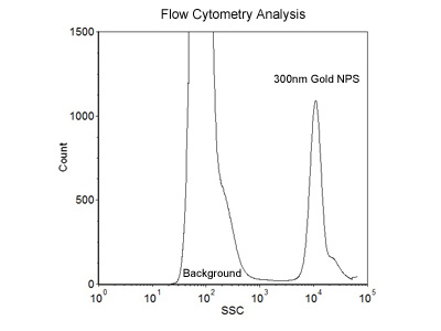 300nm Size Reference Flow Cytometry