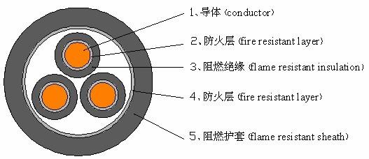 防火系统专用电缆