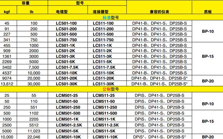 LC501/LCM501 LC511/LCM511称重传感器 兼容仪表
