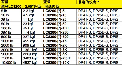 LC8200稱重傳感器 兼容儀表
