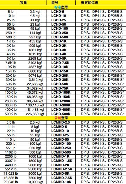 LCHD/LCMHD称重传感器 兼容仪表