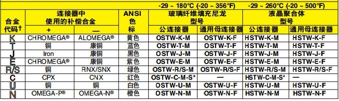 OSTW/HSTW热电偶连接器 色标和材料