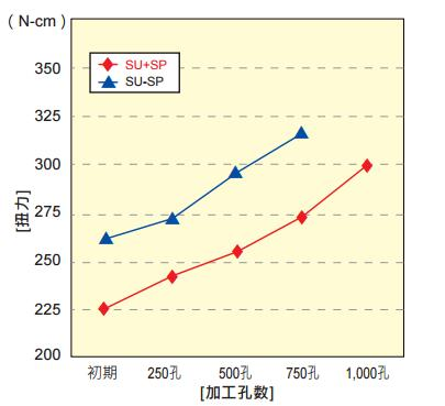 yamawa不锈钢丝攻攻牙扭力曲线图-韦德科技(深圳)有限公司