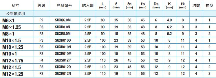yamawa不锈钢用螺旋丝锥规格-韦德科技(深圳)有限公司