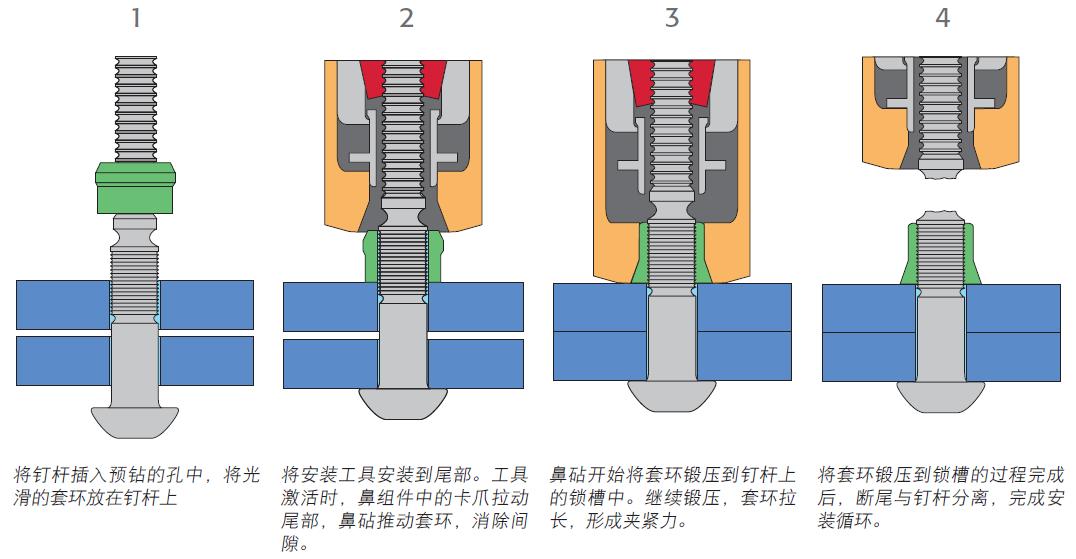 HUCK C50L锁紧螺栓的安装过程-韦德科技0755-26656615