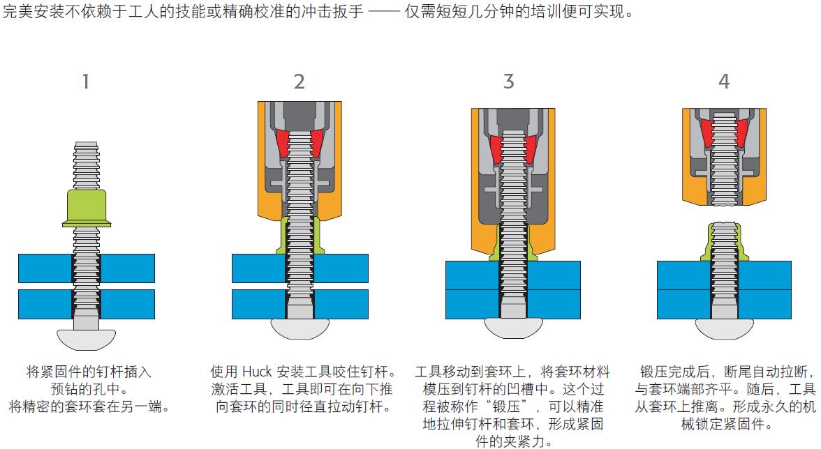 HUCK 铆钉的安装过程-韦德科技0755-26656615
