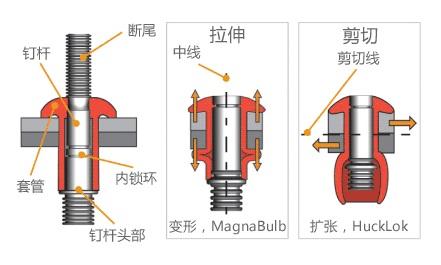 HUCK结构盲拉铆钉的工作原理-韦德科技0755-2665 6615