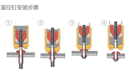 HUCK结构盲拉铆钉的安装步骤-韦德科技0755-2665 6615