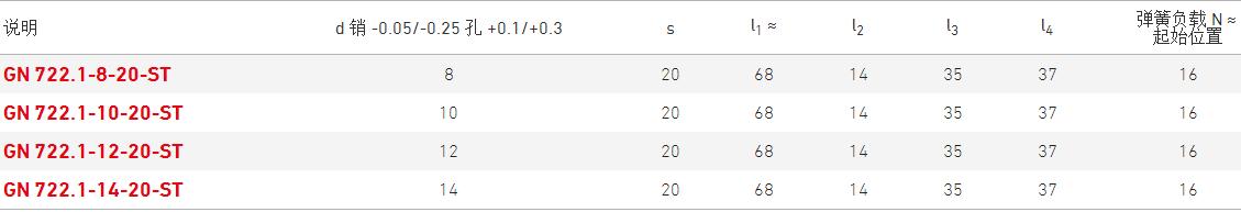 伊莉莎冈特分度销 GN 722.1产品规格表