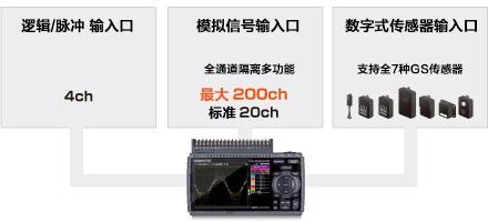 GL840存储记录仪输入方式