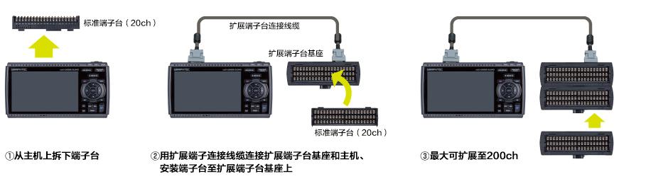 GL840存储记录仪模块连接