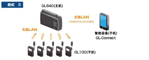 日本图技GL840