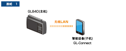 midi logger GL840记录仪
