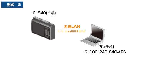 GL840存储记录仪