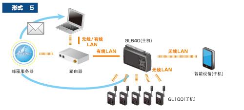GL840记录仪