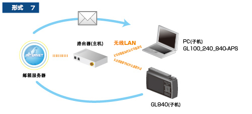 GL840多通道存储记录仪