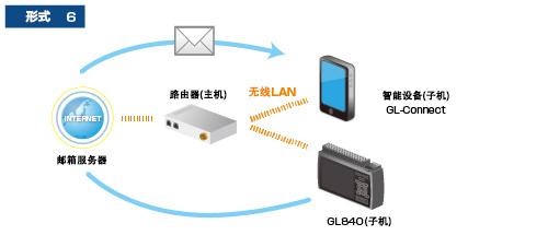 GL840温湿度记录仪