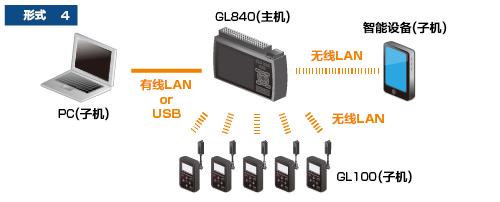 GL840温度记录仪