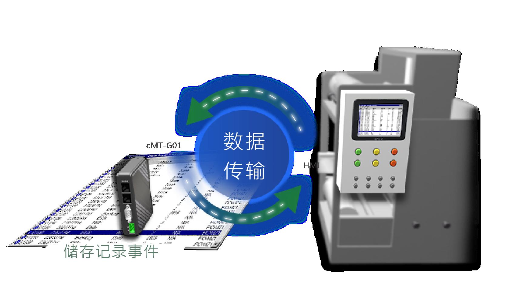 CMT-G01智慧通讯网关 深圳威纶通触摸屏 新品上市