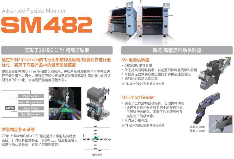 韓華貼片機SM482,Hanwha貼片機SM482(三星貼片機SM482)