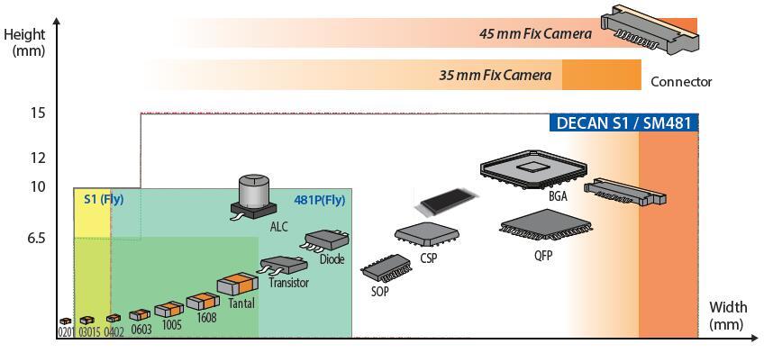 韩华贴片机decan s1 通过Camera高像素化扩大了元器件识别范围 • 03015 ~ □16mm Fly Camera可识别整体