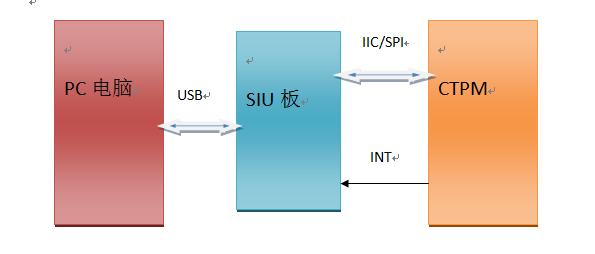FPCA测试框架图www.szpti.com