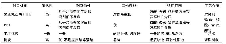 表2 衬里材质选择