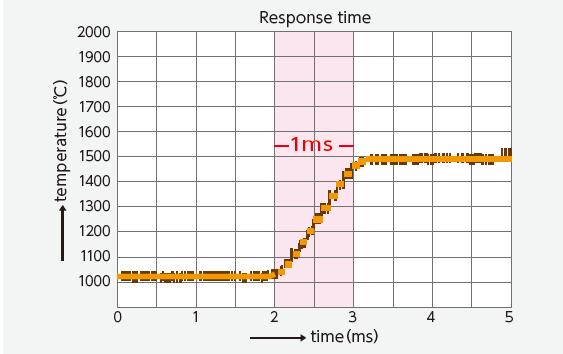 FTK系列温度计响应*快