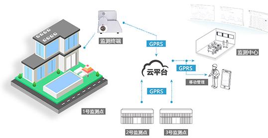 氨气彩屏千嬴国际官网-可连接物联网监控中心