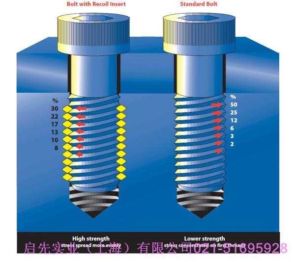 无尾螺套与kato无尾螺纹护套应用于汽车配件-启先实业(上海)有限公司