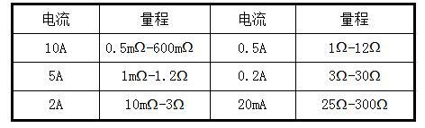 SGZZ-10A直流電阻測試儀技術參數