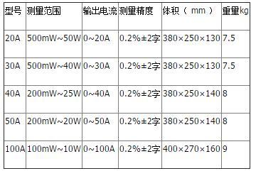 晟皋牌ZGY-20A感性负载直流电阻测试仪
