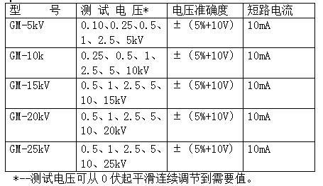 GM系列可調高壓數字兆歐表產品規格