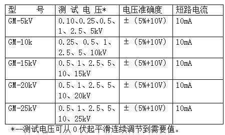 GM-25KV可调高压数字兆欧表技术参数