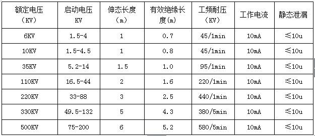 WQN-6型0.1-10kv袖珍型高低压验电器技术参数