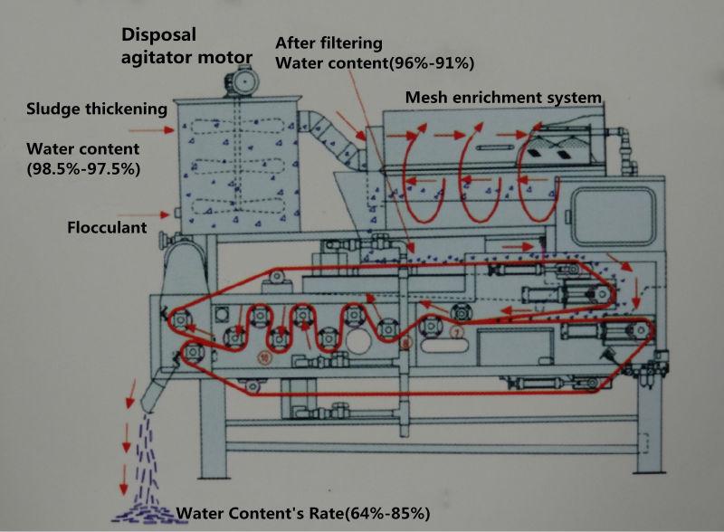 水处理设备带式污泥脱水机
