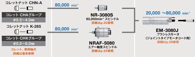NSK高速主轴马达EM-3080J