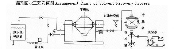 一步法硅烷交联聚乙烯电缆料双锥回转干燥机摇罐