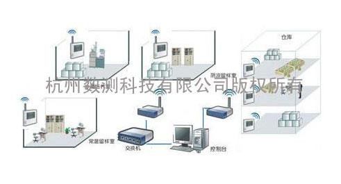 無線溫濕度監測係統