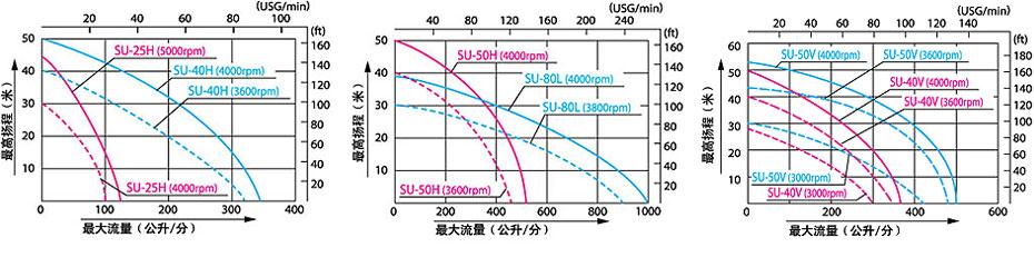 日本KOSHIN工进/单体泵/SU-40V/日本製造/中国有售