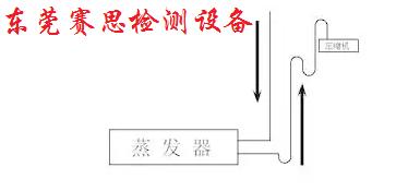 氟管路系统的设计与布置