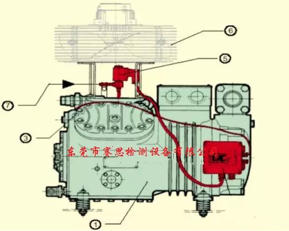 半封闭活塞压缩机的使用与故障分析