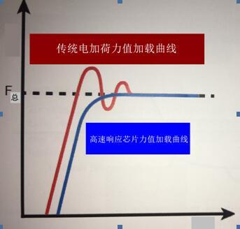 新一代奥龙芯洛氏硬度机产品功能介绍