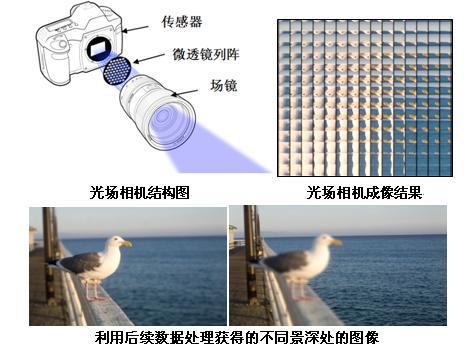 微透镜(订制品)