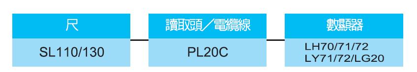 SL130 SL110磁栅